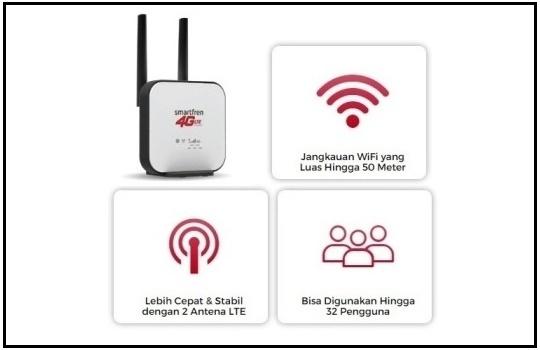 Fitur Fitur Home Router Smartfren